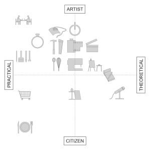 quadrant diagram