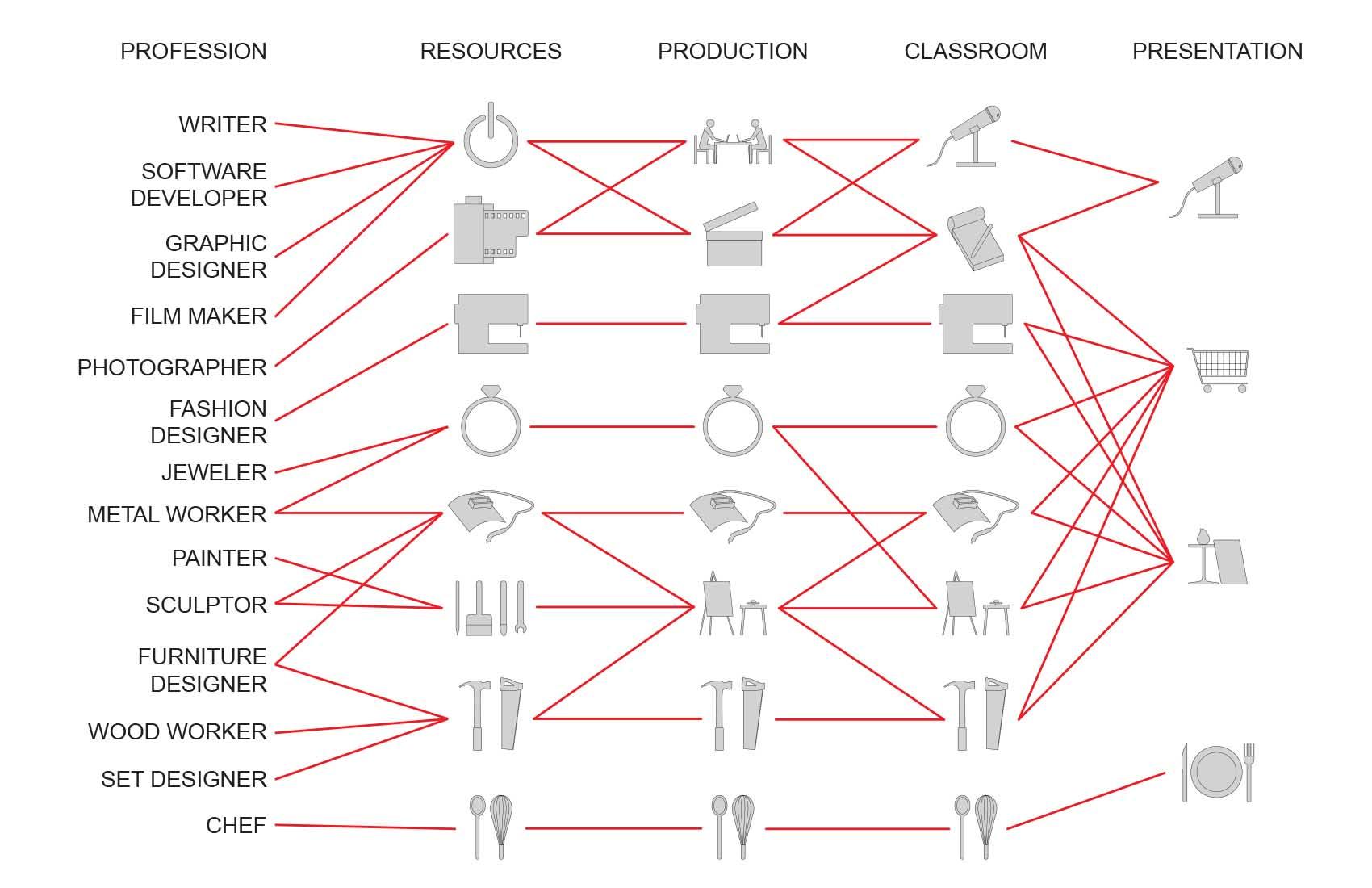 02 02 program diagrams adam achrati Program diagram