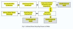 RP on E-Waste Recycling in bangladesh.pdf